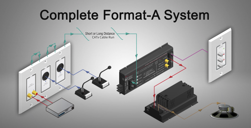 Radio Design Labs Format-A System